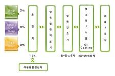 Flow Sheet System