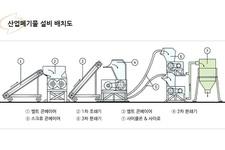 Flow Sheet