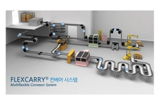 Advantages of Flexcarry Conveyor System