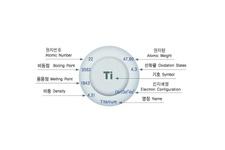 Titanium Tube System