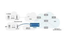 Trust WiFi Access Gateway