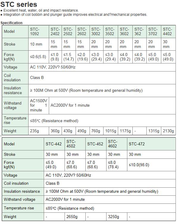 KCCPR AC Solenoid (Push-Pull) STC Series