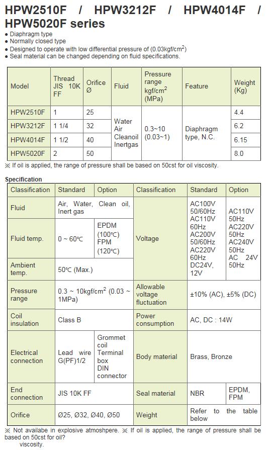 KCCPR 2 Port Solenoid Valve (Water, Air/N.C) HPW2510F~HPW5020F Series