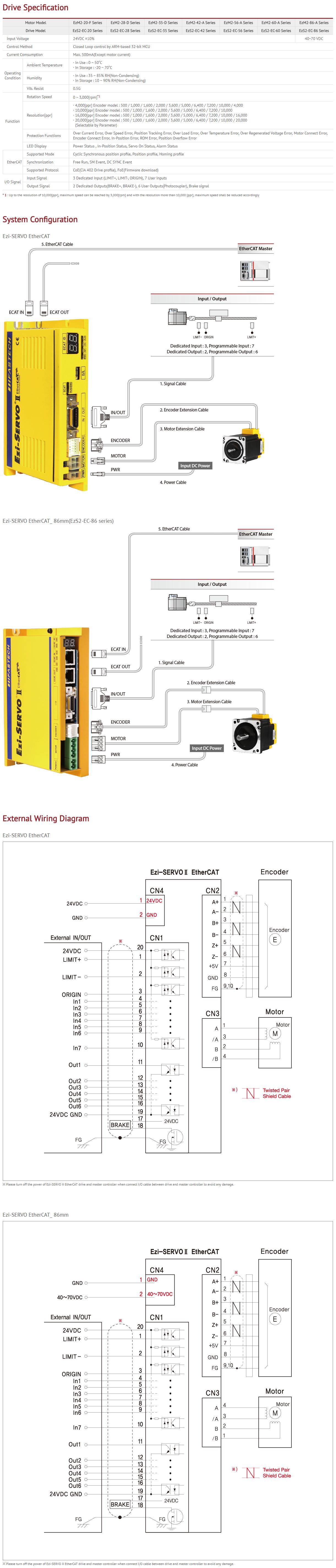 FASTECH Closed Loop Stepping System Ezi-SERVO II EtherCAT