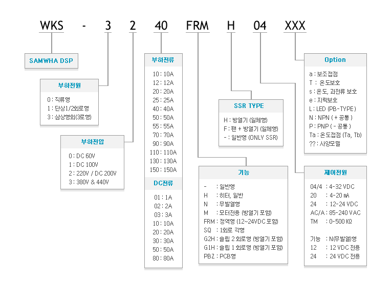 (주)삼화디에스피 AC/DC모터전용 M-Type (AC모터 정역형 / DC입력) WKS-3325FRMP 6
