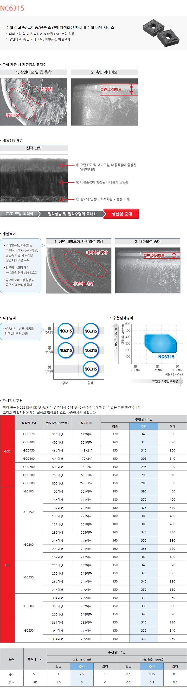 한국야금  NC6315 1