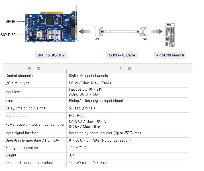아진엑스텍 Digital Module  7