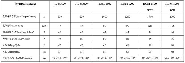 HAN HEUNG ELECTRIC Air Gouging Machine HGM-Series 1