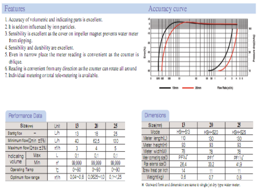 HANSEO Precision Meter Co., Ltd. Single Jet Dry Tele-metering Type HSH-S13/S20/S25