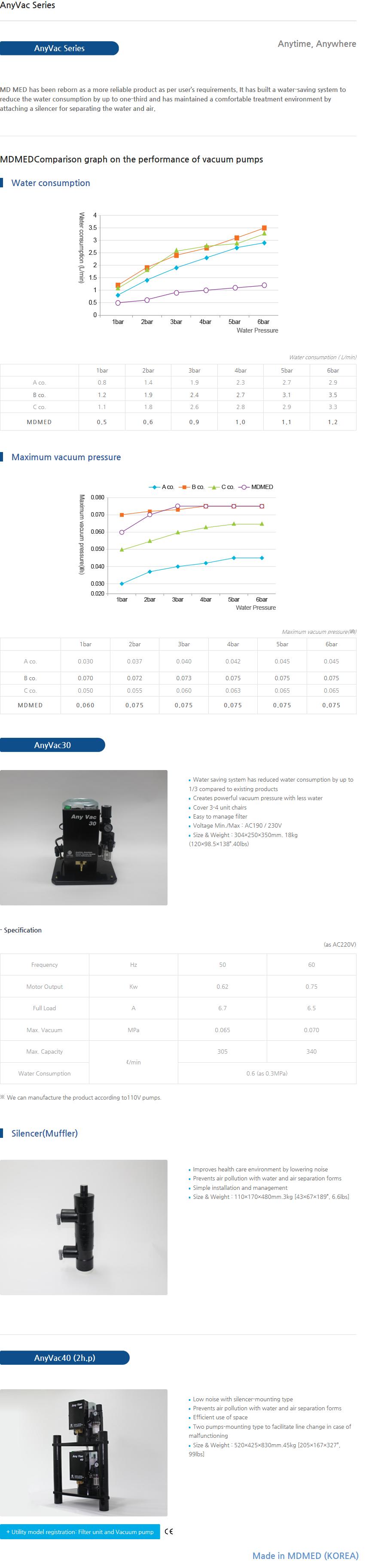 MDMED Vacuum pump AnyVac Series