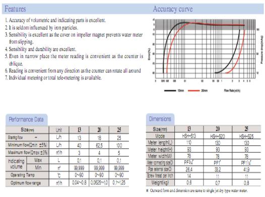 HANSEO Precision Meter Co., Ltd. Multi Jet Type Hot-Water Meter