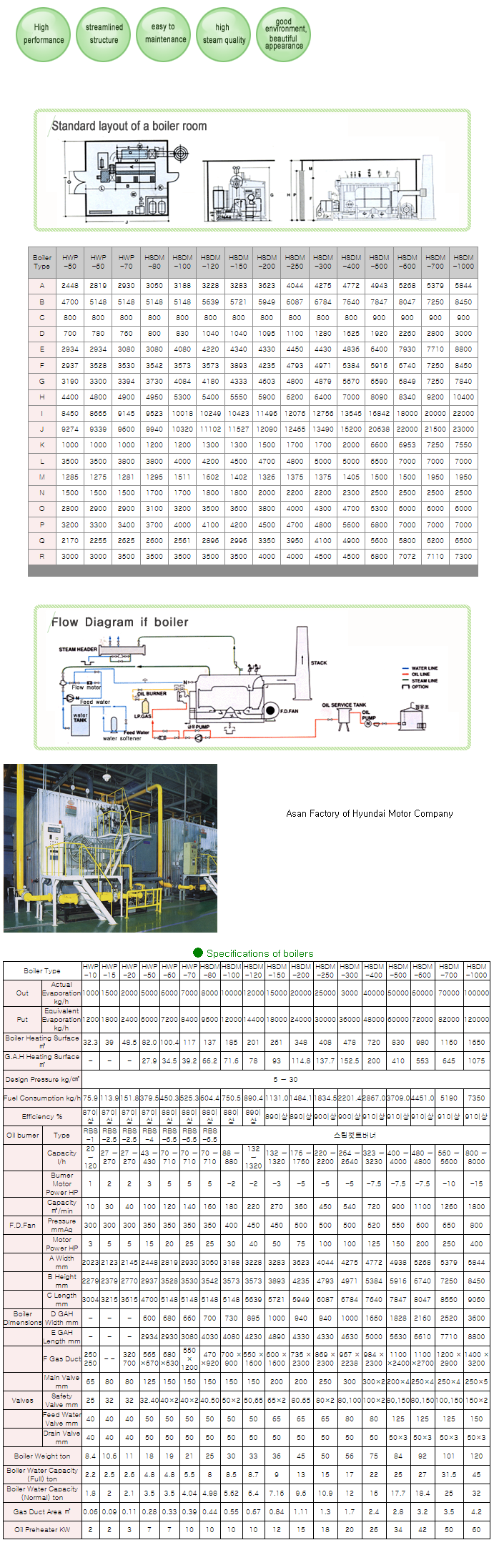 HWA SEONG B & TEC Water Tube Boiler