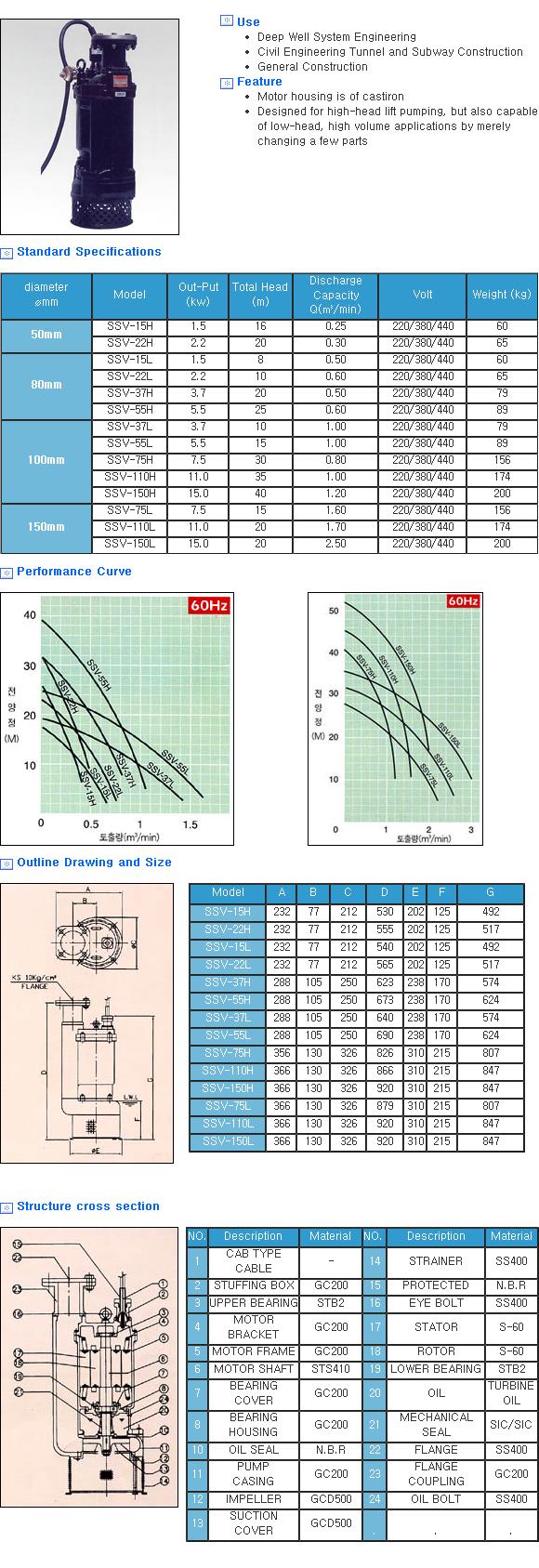 Shinshin Pump Manufacturing Co. Drain Pump for Civil Engineering Site SSV
