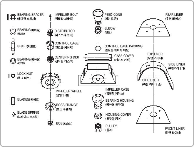 서광쇼트기계(주) Impeller Unit SKI-280/360/420/490