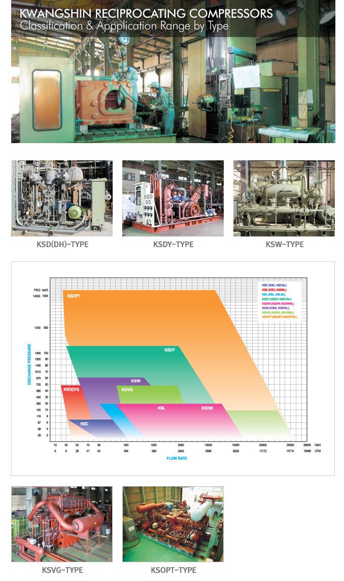KWANGSHIN Reciprocating Compressors  2