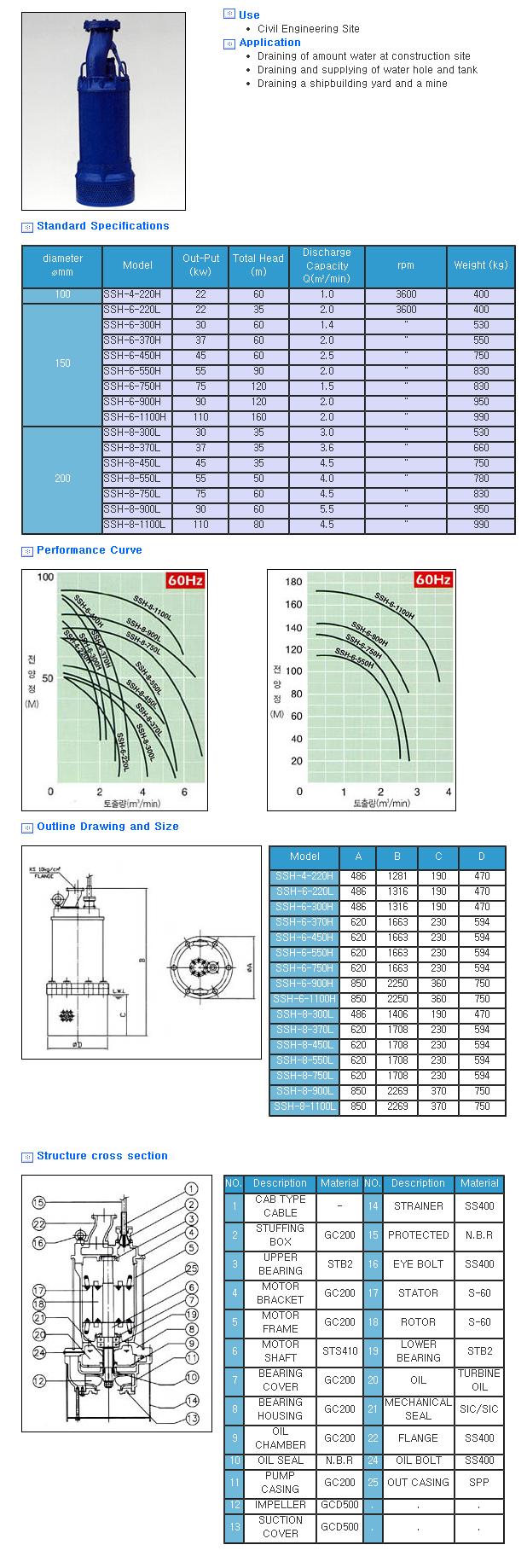 Shinshin Pump Manufacturing Co. High Head Pump for Civil Engineering Site SSH