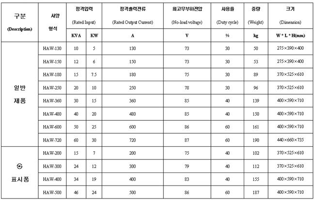 한흥전기 교류 아크 용접기 HAW-Series 3