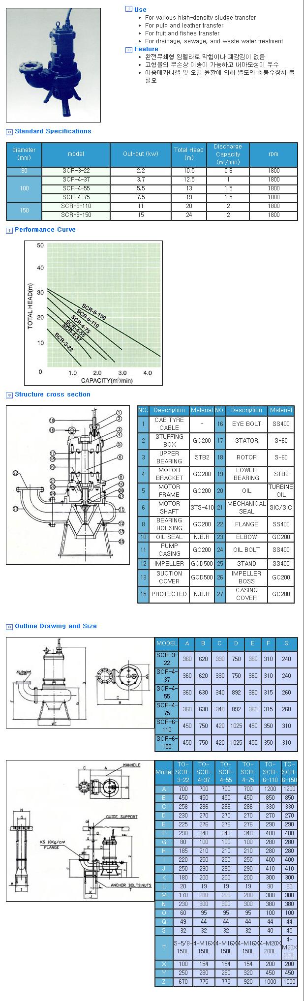 Shinshin Pump Manufacturing Co. Screw Pump SCR