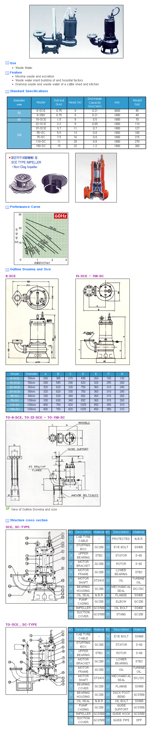 Shinshin Pump Manufacturing Co. Submersible Cutter Pump SCE