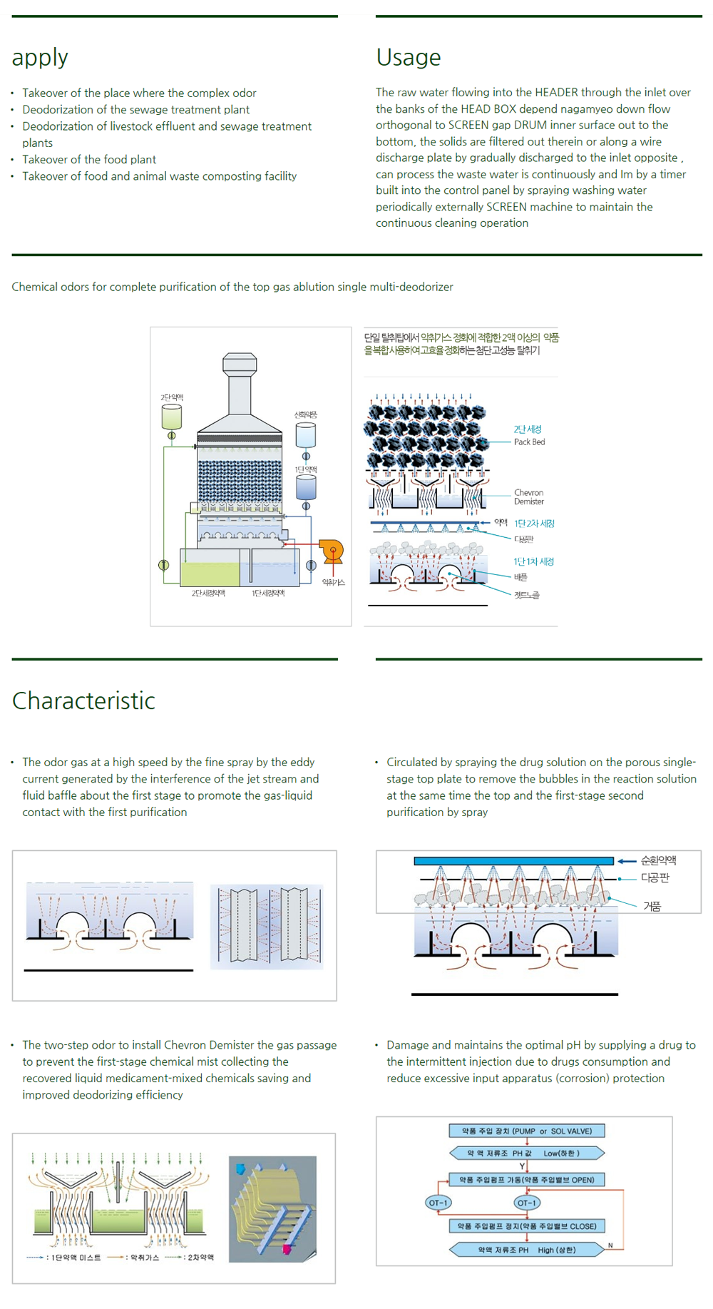Cheonbo Engineering Complex Multi-deodorizer