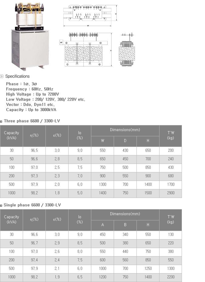 Samil Transformer Dry Type Transformer