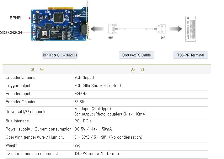 아진엑스텍 Counter Module SIO-CN2CH 2