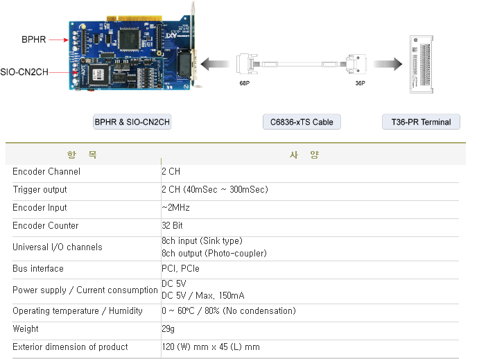 Ajinextek Counter Module SIO-CN2CH