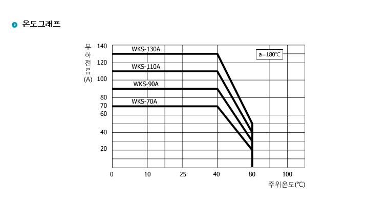 (주)삼화디에스피 단상1회로차단형 SQ-Type (AC출력/DC입력 일체형) WKS-1270SQH 4