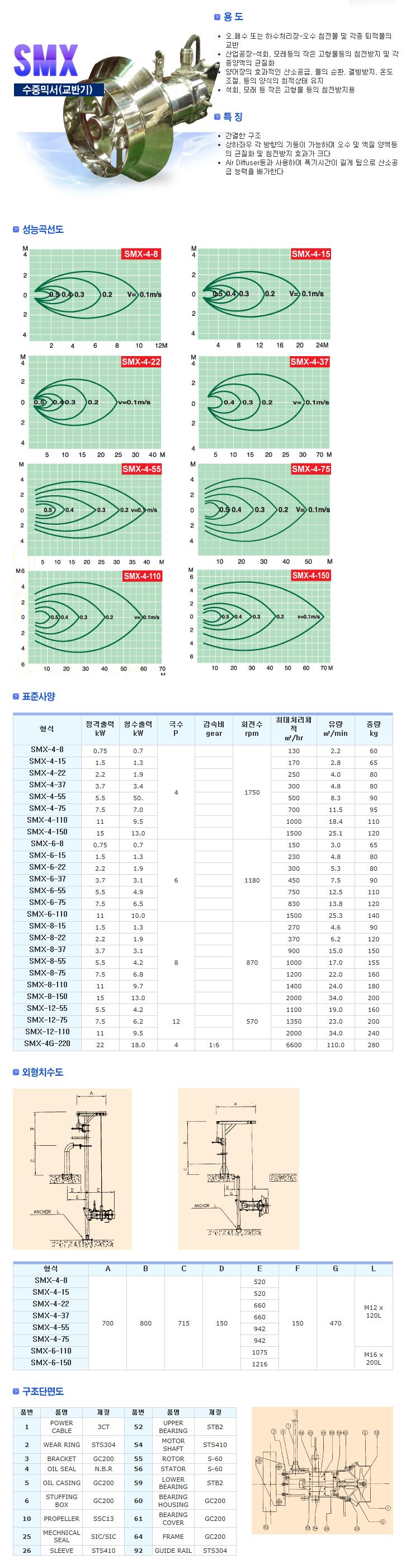 신신펌프제작소 수중믹서 (교반기) SMX 1
