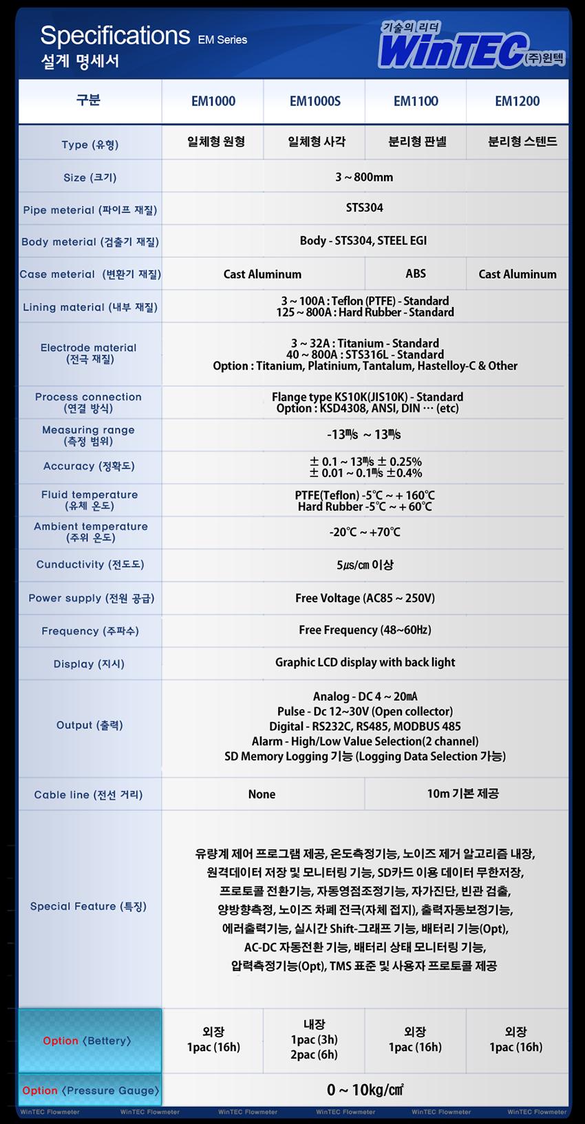 (주)윈텍 전자유량계 EM1100 1