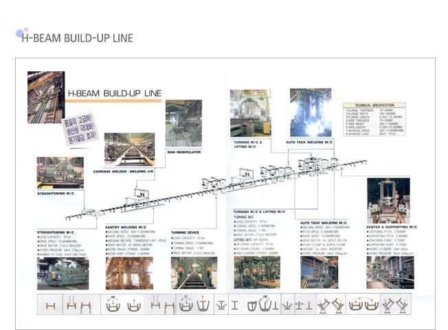 JONGHAP Factory Auto Welding Line  1
