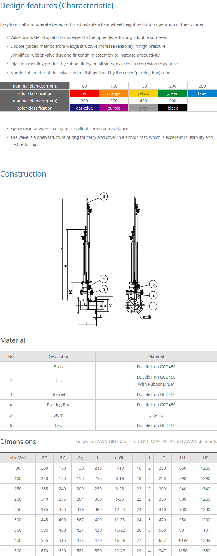Shinjin Precision Industrial Extension Splindle Type Resilient Seated Gate Valves