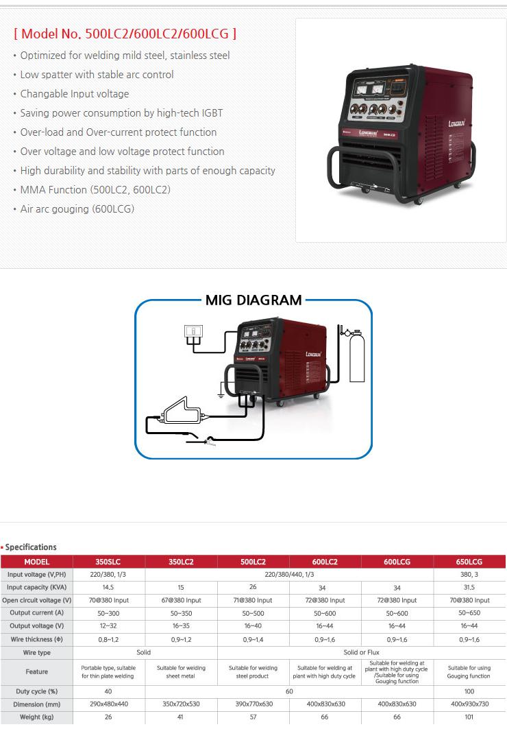 WORLDWEL Inverter MIG-MAG Welder