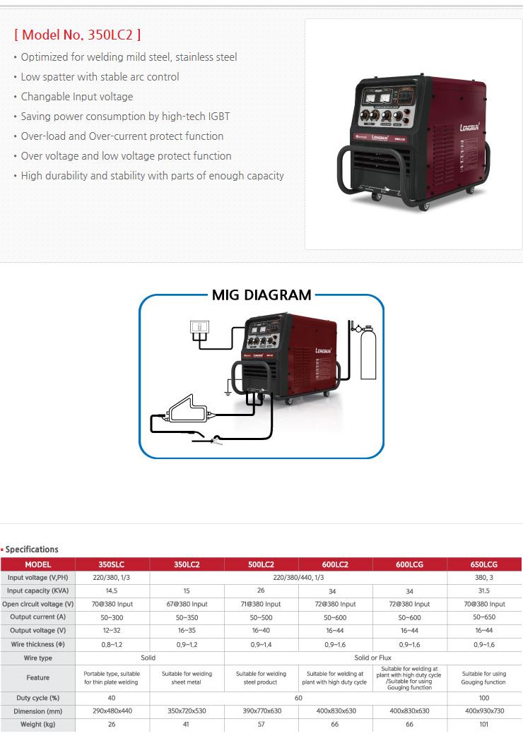 WORLDWEL Inverter MIG-MAG Welder  1