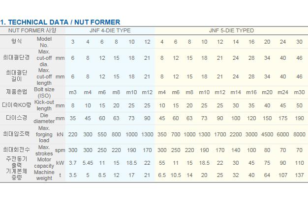 (주)종합기계 Bolt Former JNF Series 1