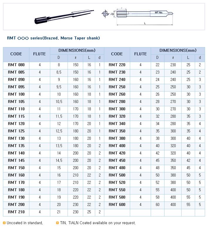 HK-TOOLS Brazed, Morse Taper shank RMT Series