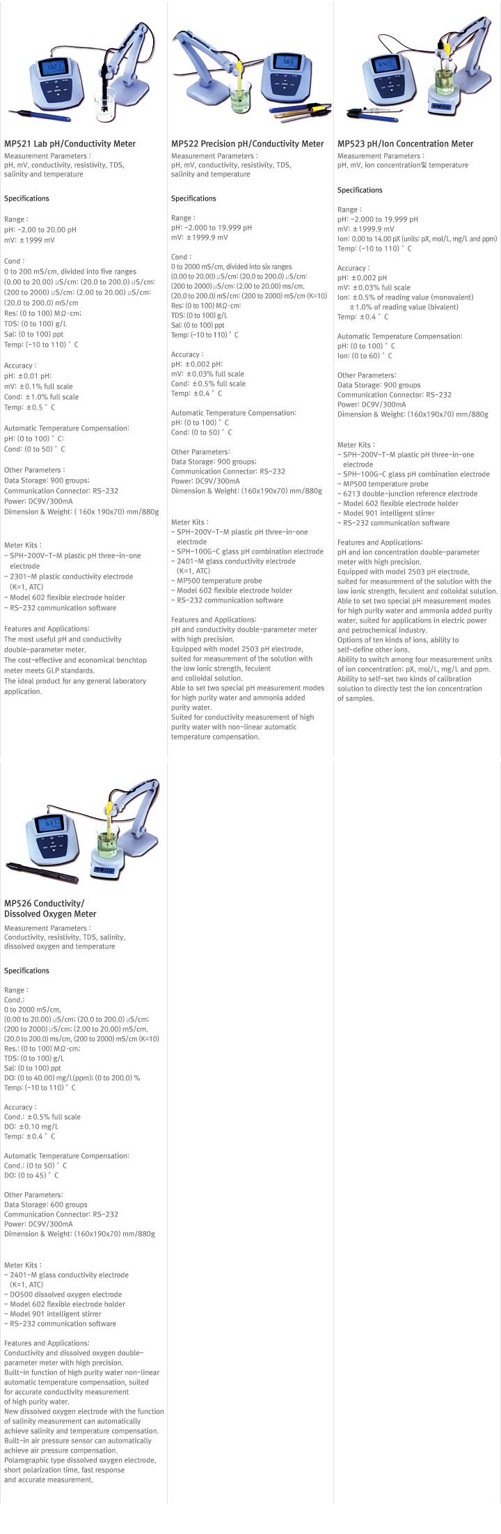 SAMSANKOREA Portable / Bench Type for Lab. Meters  1