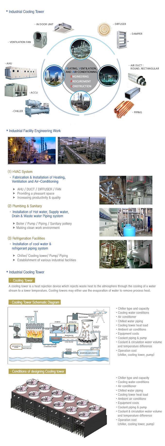 SHINSUNG ENGINEERING HVAC Plant Business