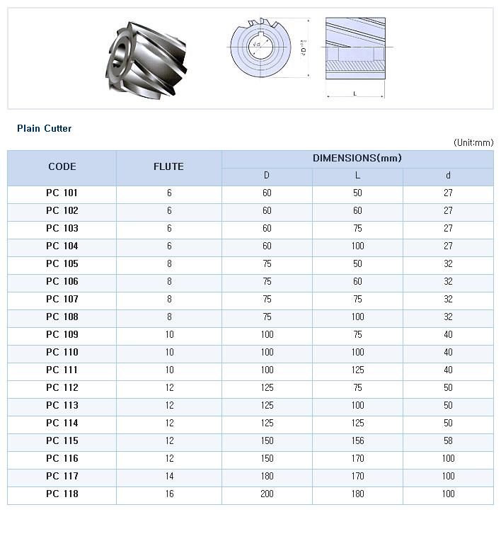 HK-TOOLS Plain Cutter PC Series