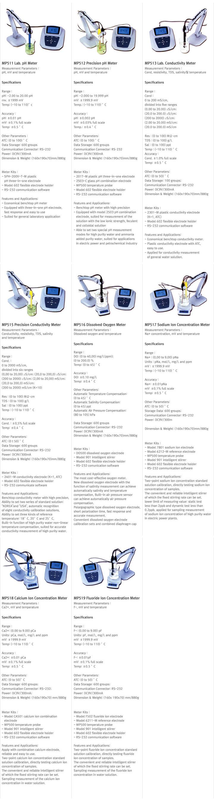 SAMSANKOREA Portable / Bench Type for Lab. Meters  8