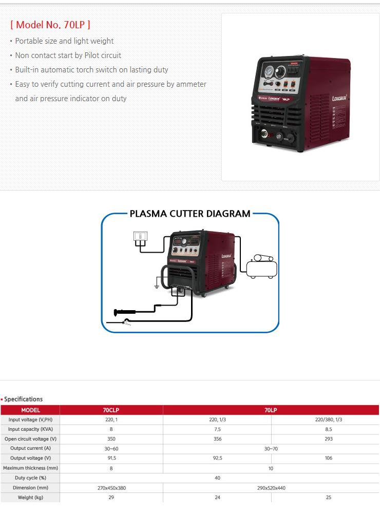 WORLDWEL Inverter Air Plasma Cutter  3