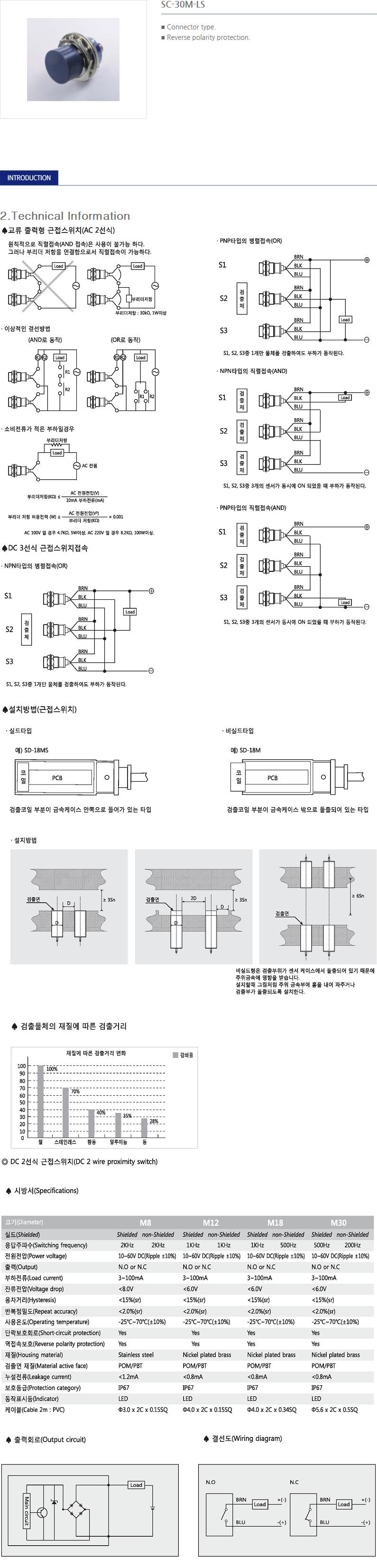 SANIL DC Cylindrical Type Proximity Sensor