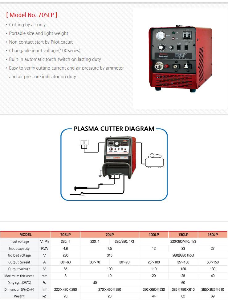 WORLDWEL Inverter Air Plasma Cutter  4