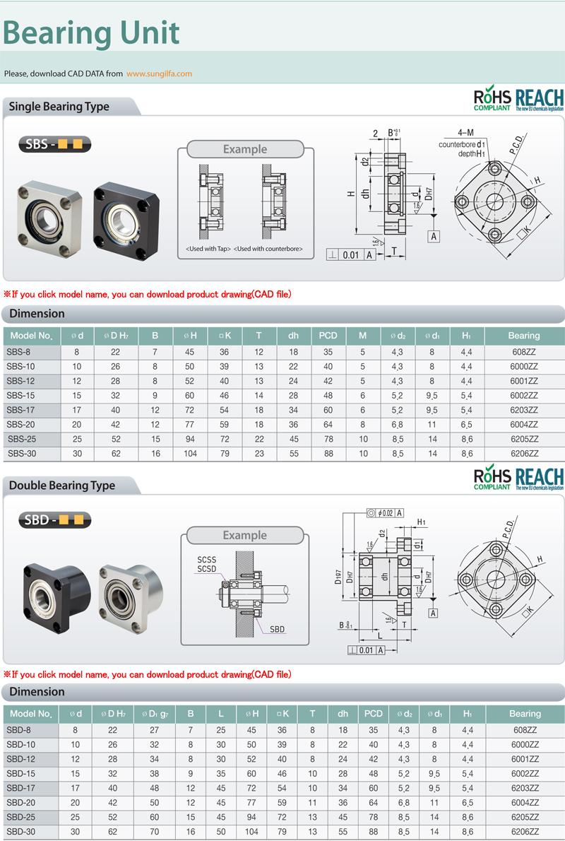 Sung-il Machinery Bearing Unit (Double Bearing Type)