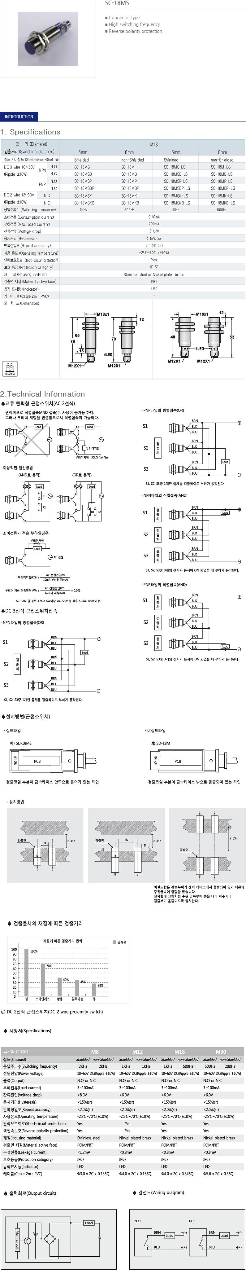 SANIL DC Cylindrical Type Proximity Sensor  8
