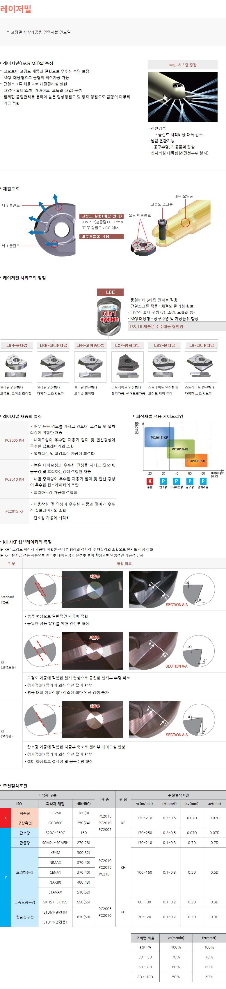 한국야금 레이저밀  1