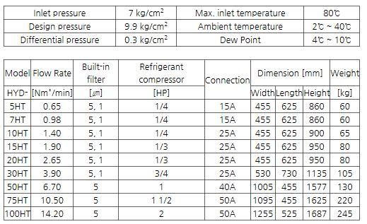 GSA Refrigerated Air Dryer (High inlet temp) HYD-HT-Series