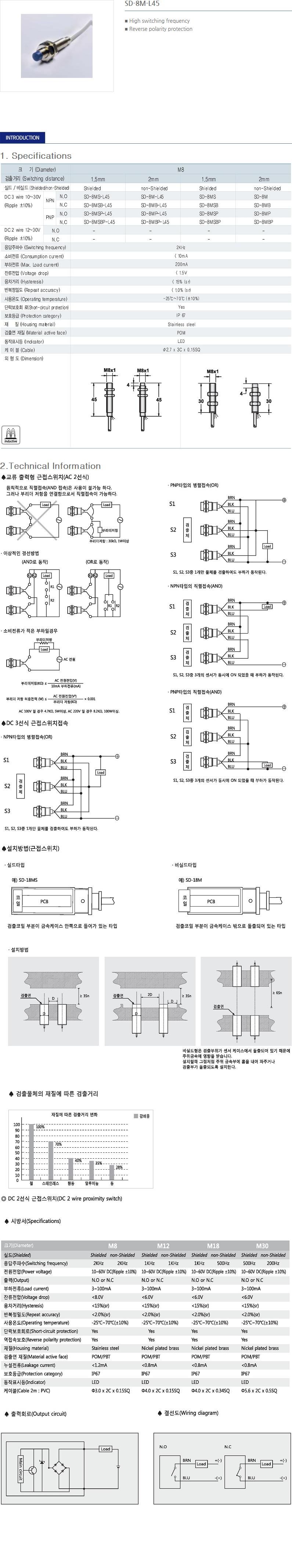SANIL DC Cylindrical Type Proximity Sensor  29