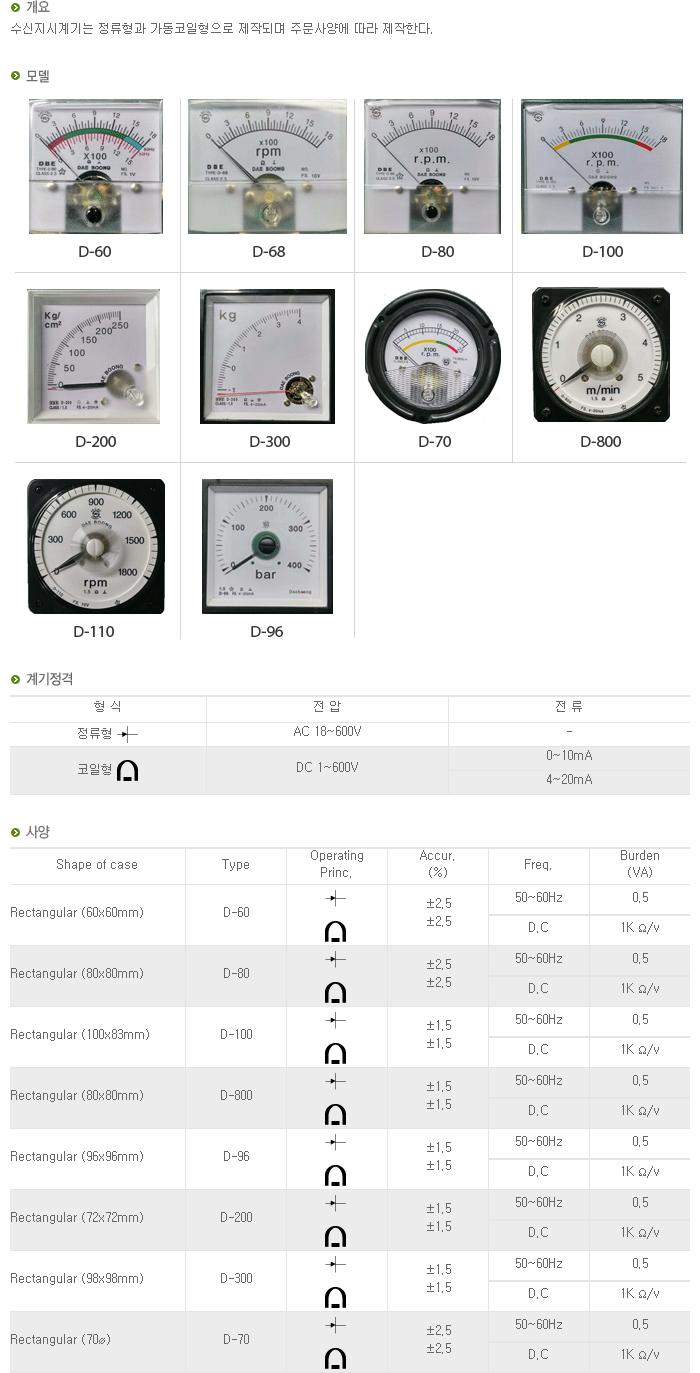 (주)대붕이앤씨 수신지시계기  1