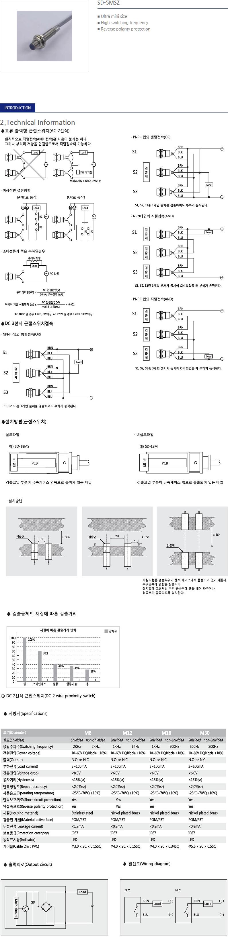 SANIL DC Cylindrical Type Proximity Sensor  31